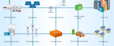 IMPERIUM – Smarter Power Distribution